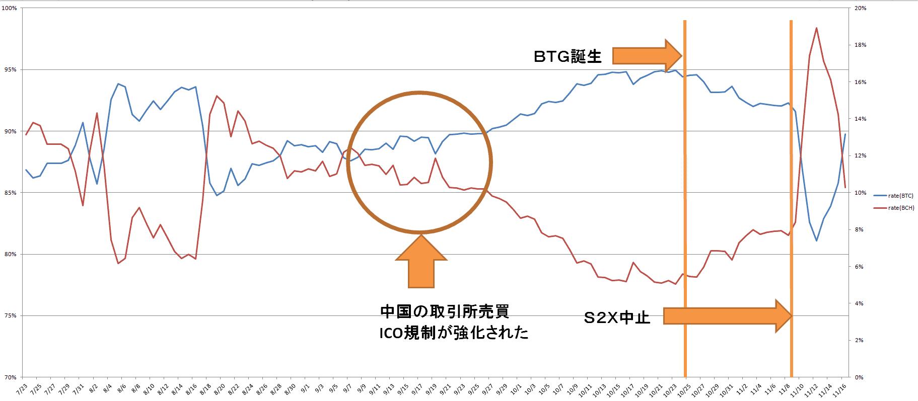 Btc 価格