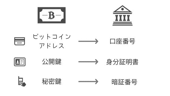 ビットコインアドレス、公開鍵、秘密鍵の例