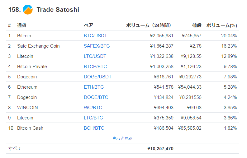 tradesatoshiの取引高
