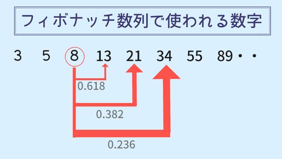 フィボナッチ数列で使われる数字