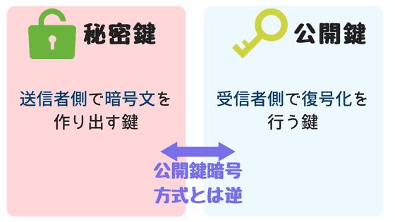 公開鍵と暗号鍵