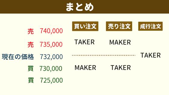 maker(メイカー)とtaker(テイカ―)の違いまとめ