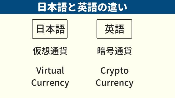 仮想通貨の呼び方に対する日本語と英語の違い