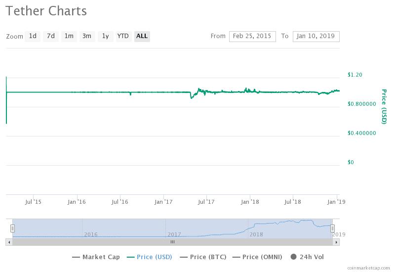 ステーブルコインのチャート
