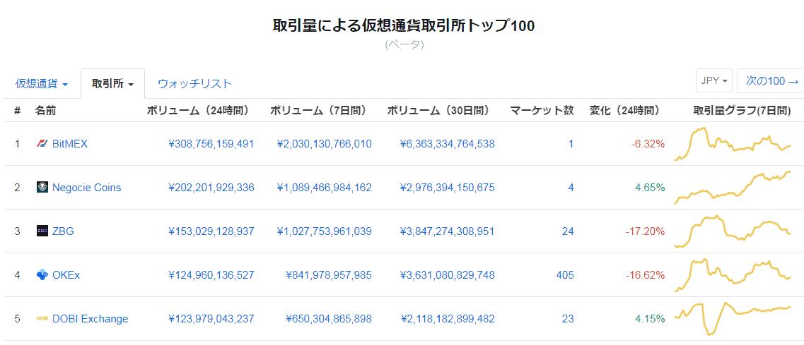 bitmexの取引量